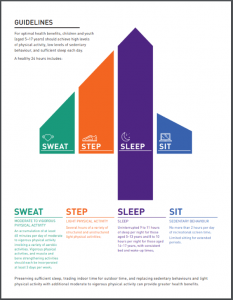 CSEP Physical Activity Guidelines 5 - 17